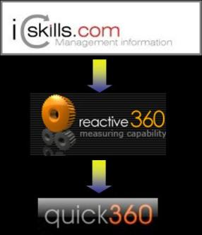 Historical Background showing development from icskills.com -> reactive360 -> quick360